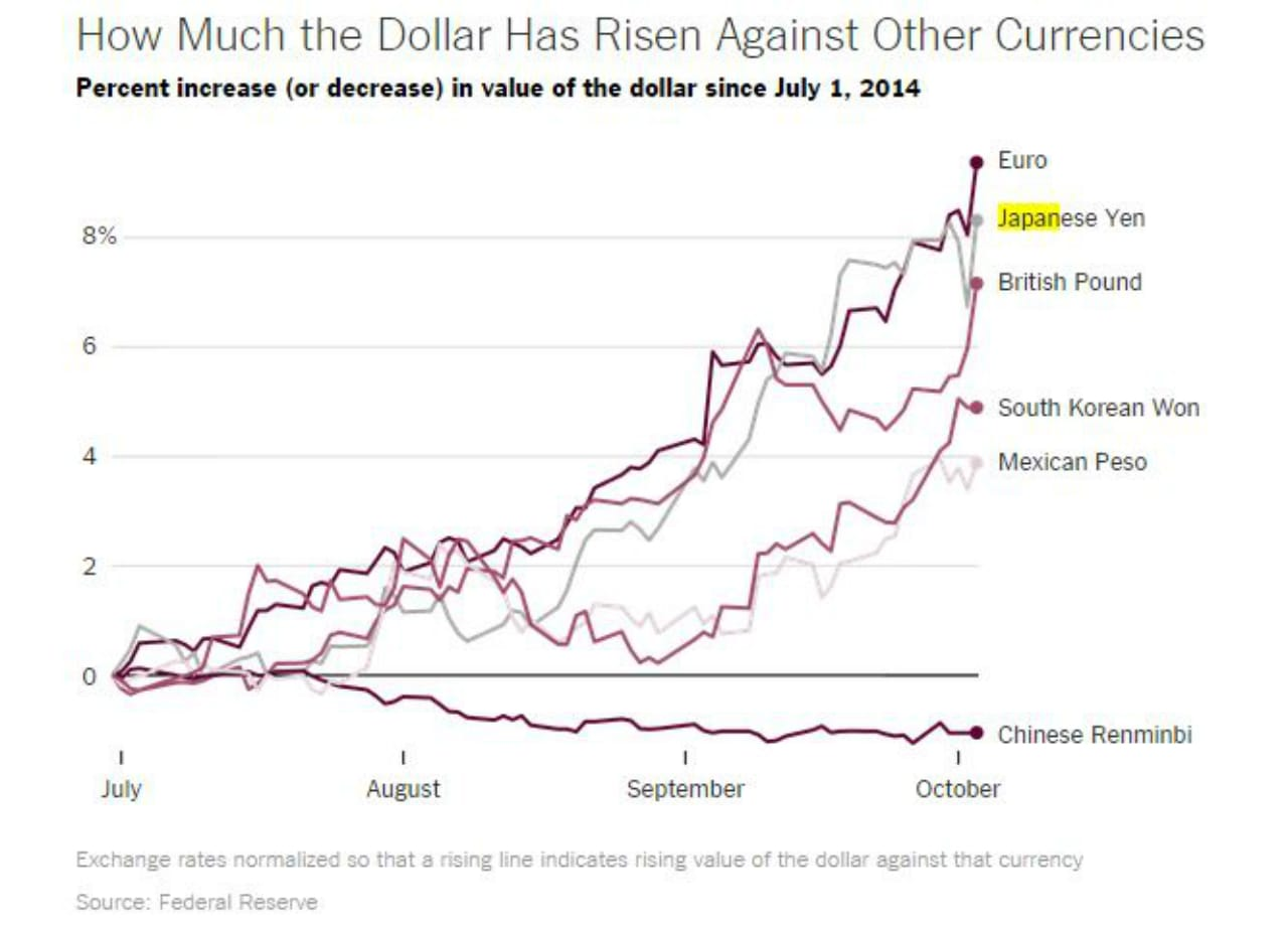 How much the dollar has risen against other currencies