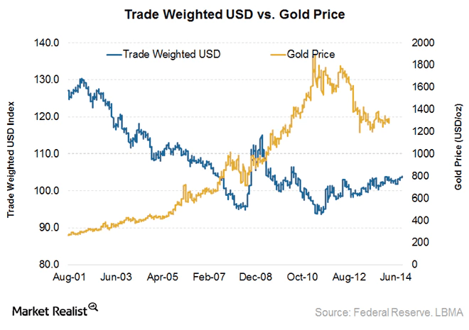 Trade weighted usd vs gold price