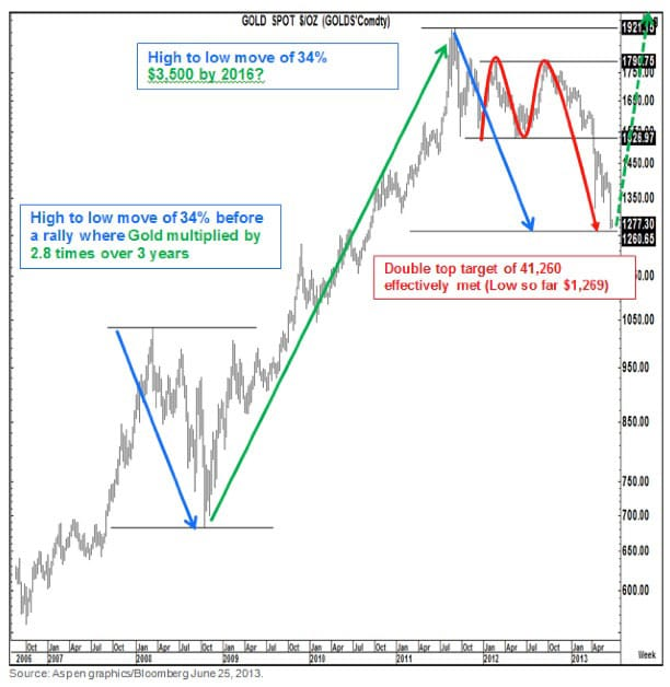 gold high to low move tom fitzpatrick