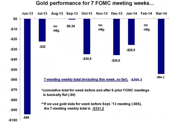 gold performance during fomc meeting weeks