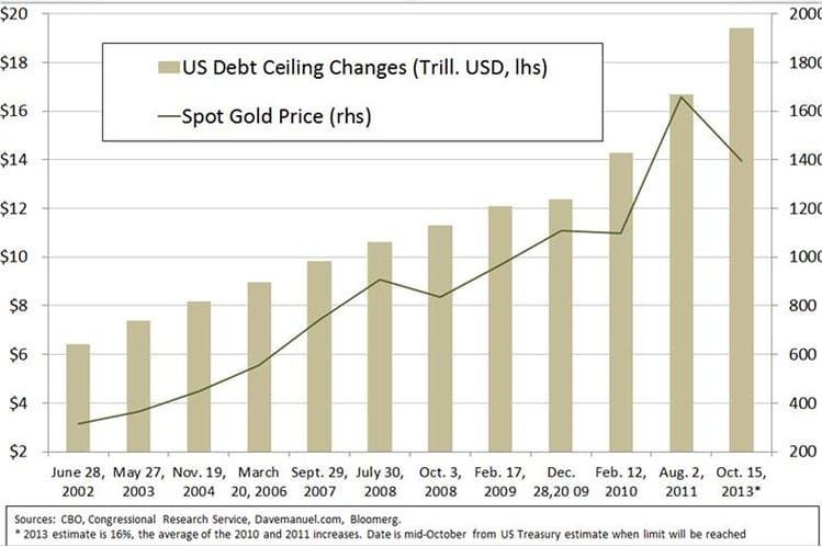 gold vs debt ceiling Upcoming fork in the road moment may mark divergence of gold and stocks