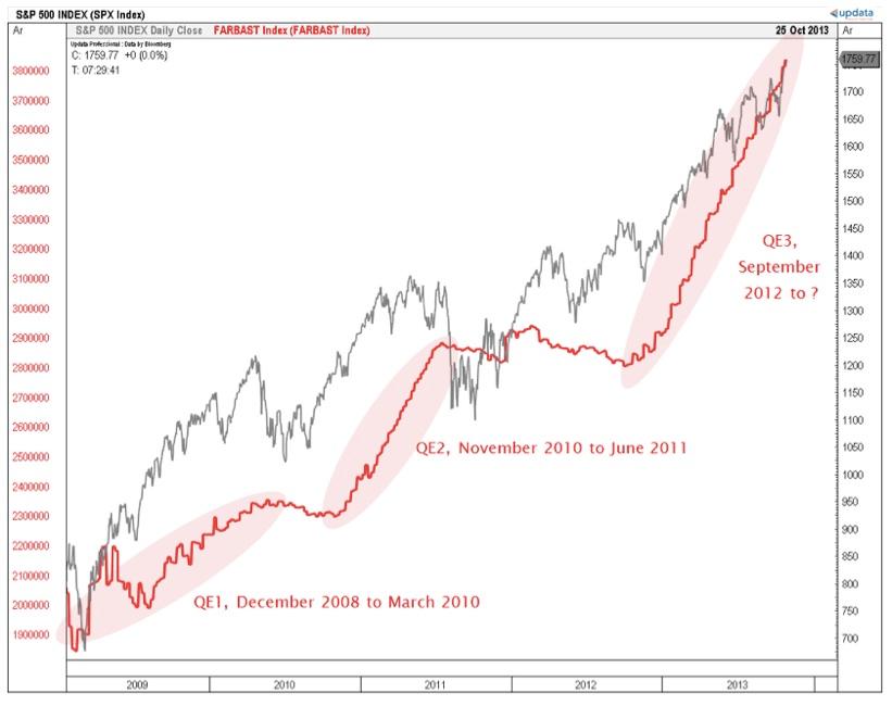 s&p 500 gains quantitative easing federal reserve